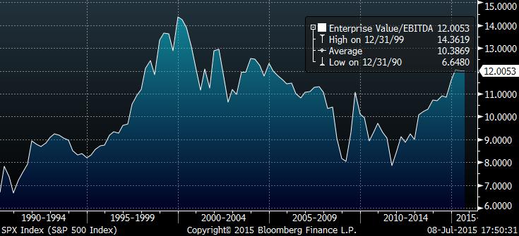 Bloomberg EV:EBITDA Chart