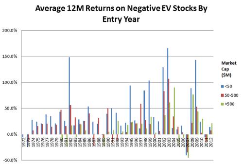Average-12M-Returns-on-Negative-EV-Stocks-by-Entry-Year