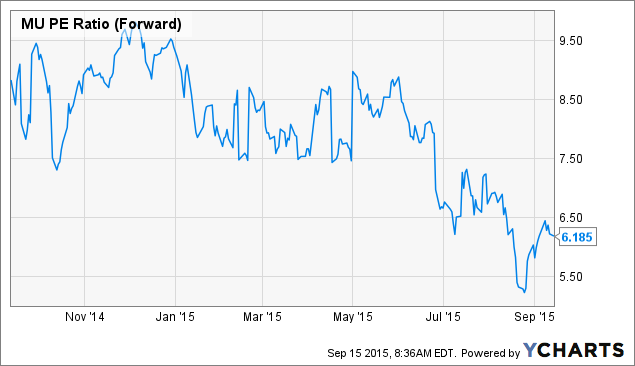 MU PE Ratio (Forward) Chart