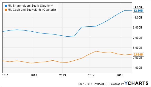 MU Shareholders Equity (Quarterly) Chart