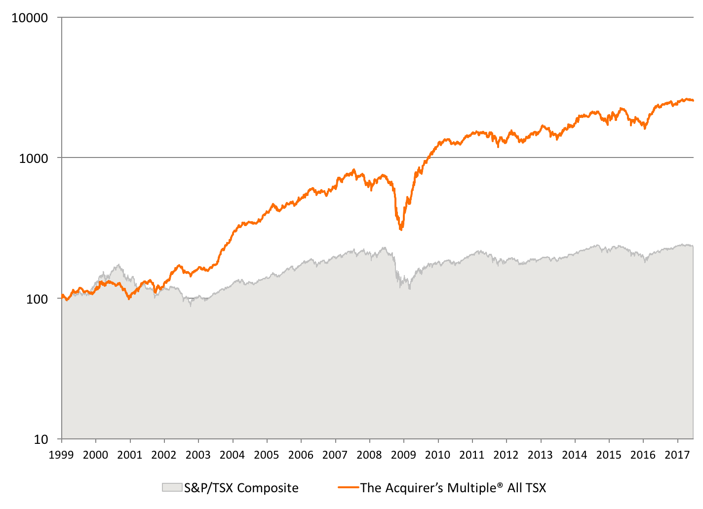 The Acquirers Multiple Canada All Tsx Stock Screen Backtest